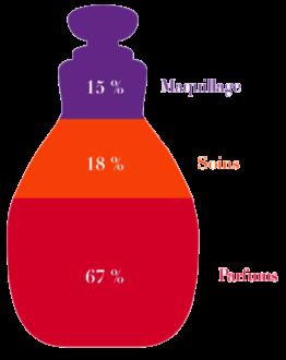 Fédération française de parfumerie selective